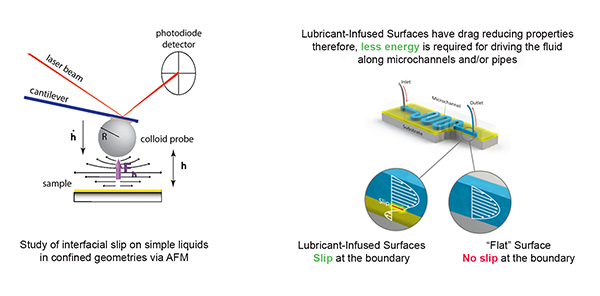 Lubricant-infused surfaces have drag reducing properties